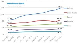 Top Social Network App in Monthly Unique users. Aug 2012-May 2013