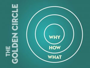 The Golden Circle of Content Marketing