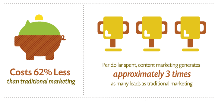 Demandmetric infographic detail on content marketing